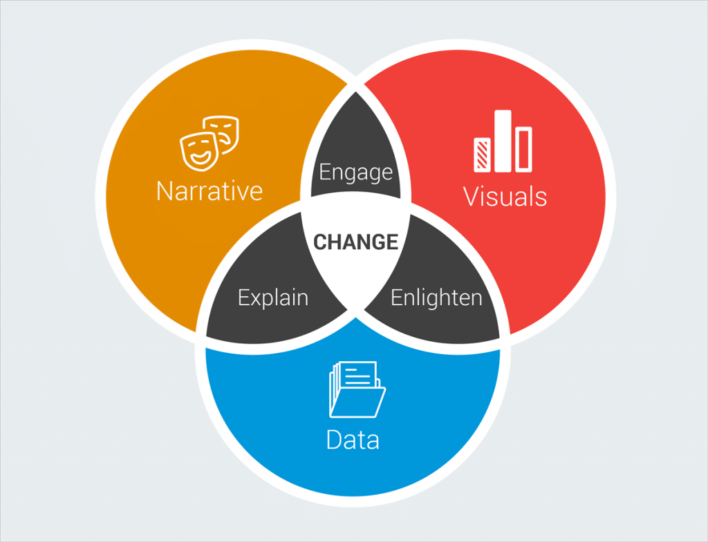 visualization and storytelling