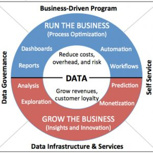Data driving business decisions